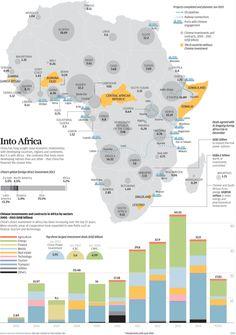 Inversión China en Africa
