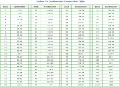 handy chart to comvert cm to inches conversion table or the other way around if you are outside. Black Bedroom Furniture Sets. Home Design Ideas