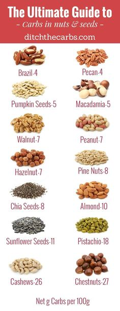 Read this Ultimate guide to carbs in nuts and seeds. You will see which to enjoy and which to avoid in an easy photo grid. | ditchthecarbs.com via @Ditch The Carbs