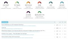Social Media ROI with awe.sm | Unified Social