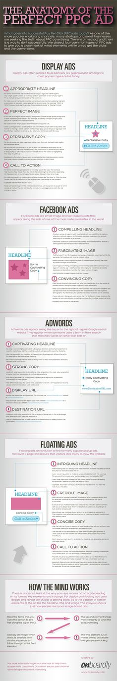 The Anatomy Of The Perfect PPC AD