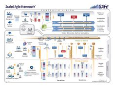 The Big Picture - Scaled Agile Framework
