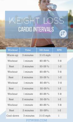 Quick cardio interval workout to burn calories and lose weight