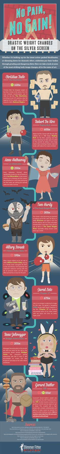 Awesome infographic from Slimmer Fitter Stronger about how Hollywood stars have slimmed down or packed on the pounds to play memorable roles. Just in time for the Oscars!