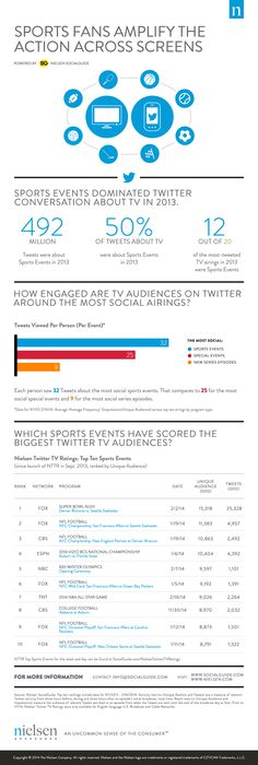 #Sports fans amplify the action across screens | #digisport #sportbiz