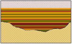 Image result for sedimentary LAYERS