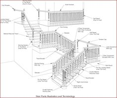 Superbe Homeowner Imformation   Stair Parts, Inc: Offering The Widest Variety Of  Richly Carved Hardwood Stair Components.