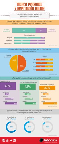 MARCA PERSONAL Y REPUTACIÓN ONLINE #INFOGRAFIA #INFOGRAPHIC #MARKETING