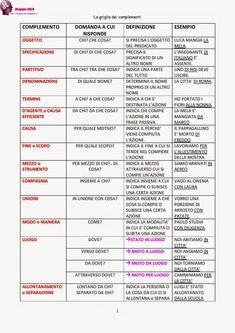 LE FIGURE RETORICHE Italian Grammar, Italian Vocabulary, Italian Language, English Grammar, Teaching Grammar, Learning Time, Learning Italian, Study Notes, Speech And Language