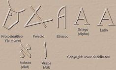 """Evolución de la """"A"""""""