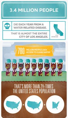 Water Facts: Water.org