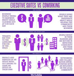 Learn the difference between vs Get to know the merits & demerits of both from the in Executive Suites, Business Centre, Getting To Know, Investing, Spaces, Learning, Education, Teaching