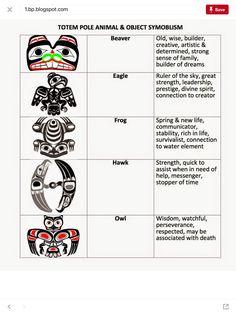 Symbolism of Northwest Coast Haida Kunst, Haida Art, Native American Totem, Native American Symbols, Totem Pole Art, Totem Poles, Totem Pole Tattoo, Native Tattoos, Tribal Tattoos
