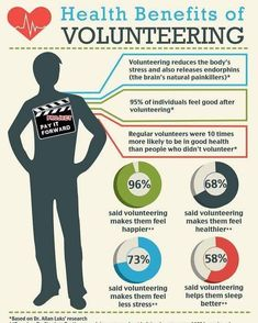 Volunteering sure does make a person feel better in a positive way.:) I feel like volunteering has make me feel better as a person and the community as well. Volunteer Quotes, Volunteer Gifts, Volunteer Ideas, Volunteer Week, Volunteer Abroad, Appreciation Quotes, Volunteer Appreciation, Volunteer Management, Change Management