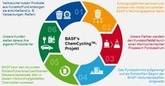 BASF und VAUDE gehen gemeinsam Weg zur effektiven Kreislaufwirtschaft. Altreifen werden zu Outdoor-Hosen.
