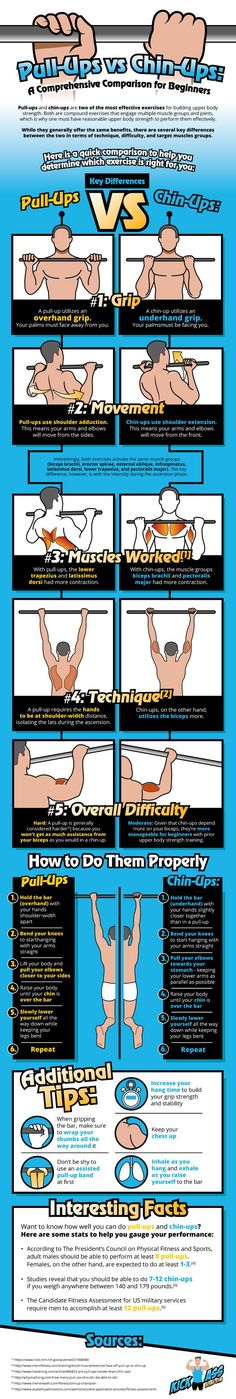 Pull-Ups Vs Chin-Ups: A Comprehensive Comparison For Beginners – Infographix Directory