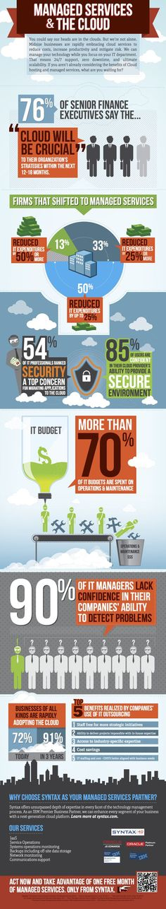 Cloud Infographic: Managed Services & The Cloud - Benefits of Outsourcing Cloud Hosting - saas - www. Cloud Computing Technology, Cloud Computing Services, Advantages Of Cloud Computing, Managed It Services, Site Hosting, Business Intelligence, Hosting Company, Internet, Information Technology
