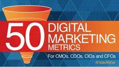 50 Digital Marketing Metrics for CMOs, CDOs, CIOs and CFOs