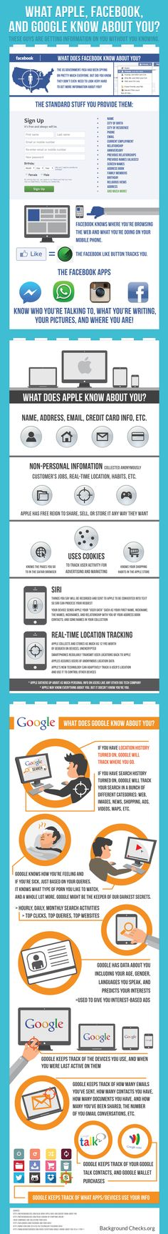 INFOGRAPHIC: HOW GOOGLE, FACEBOOK and APPLE TRACK EVERYTHING ABOUT YOU | Background Checks.org