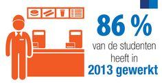 Bijna 9 jongeren op de 10 werken tijdens hun studies - Randstad België