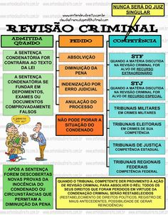 RevisãO Criminal Mental Map, Leis, Knowledge, Student, Science, Marketing, Education, Law School, Criminal Law