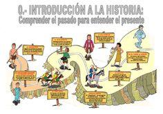 csoc4-eso-00conocer-el-pasado-v2010-5301590 by Manuel Pimienta via Slideshare