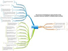 Mind Maps 294704369346173555 - Estimate Costs Source by mohsuli Change Management, Business Management, Agile Software Development, Cost Accounting, Project Management Professional, Map Projects, Lean Six Sigma, Project Planner, Business Analyst