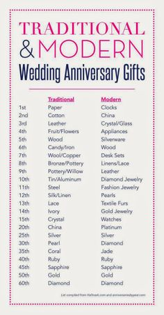 Second Anniversary Gift Guide 1st Wedding Quotes Traditions