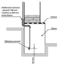 Obr. 2 Uložení základového zemniče z páskové oceli nebo ocelového drátu v betonu základu budovy Floor Plans, Diagram, Floor Plan Drawing, House Floor Plans