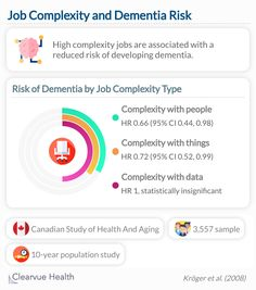 Subjects who were working jobs that required complex interactions with people or complicated skills were less likely to develop dementia later in life. Professions that are considered high in these complexity categories include law, medicine, social work, engineering, architecture, and music. Dementia, Social Work, Mental Health, Law, Medicine, Engineering, Study, Chart, Science