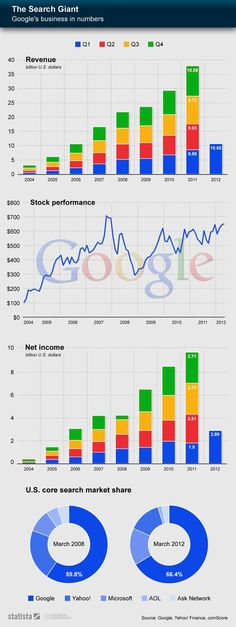 Google's business in numbers