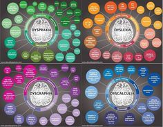 Dyspraxia chart with the 3 most common comorbid conditions.
