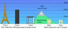 Gráfico comparando a altura dos prédios/monumentos em Paris