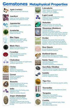 Gemstones properties
