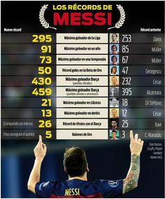 Los 10 récords de Leo Messi