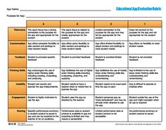 Educational Apps Checklists Every Teacher Should Have ~ Educational Technology and Mobile Learning