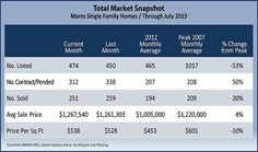 Marin County Real Estate Market Update – July 2013 - #marincounty - #marincountyrealestate