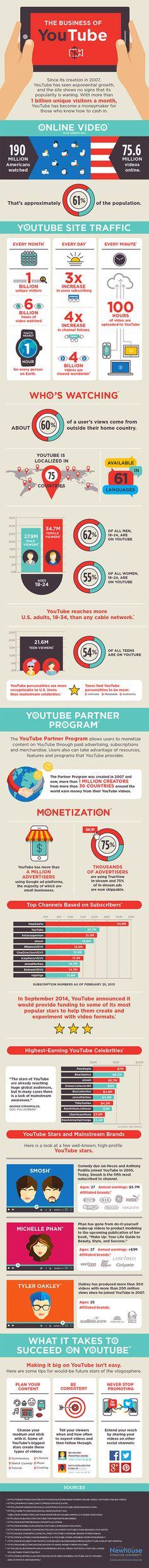 Comment fonctionne le mirobolant business de YouTube ?