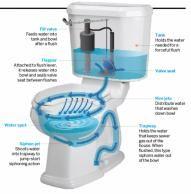 49 Best Toilet Throne Commode Head John Images Toilet