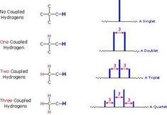 h nmr splitting Organic Chemistry Reactions, Study Chemistry, How To Study Physics, Chemistry Notes, Teaching Chemistry, Chemistry Lessons, Science Chemistry, Science Facts, Chemistry Classroom