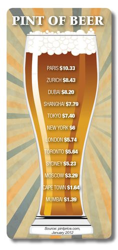 Expenses made simple: Cost of pint of beer    Designed by Annie Harris    http://www.businesstraveller.com/archive/2012/february-2012/special-reports/in-the-picture