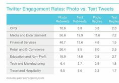 Taux d'engagement sur Twitter par industrie et par format de contenu