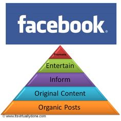 Facebook: What Do I Post and HowOften? by Kristy Schnabel of It's Virtually Done (VA & Social Media Manager)