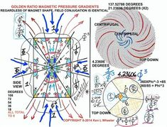 Magnetism: Tesla's Key to the Universe Electrical Engineering Quotes, Electrical Projects, Chemical Engineering, Natural Philosophy, Nicolas Tesla, Spiritual Manifestation, Physics And Mathematics, Tesla S, Spirit Science