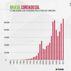 Número de concessões de patentes no Brasil e na Coreia do Sul