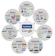 social network, model, media market, social media, 2011
