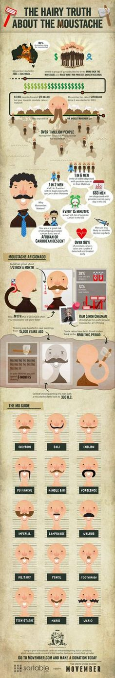 Stats on Facial Hair