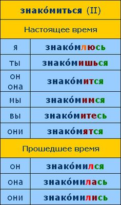 Russian Language Lessons, Russian Language Learning, How To Speak Russian, Learn Russian, Singular And Plural, Prepositions, Grammar, Vocabulary