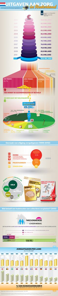 Dutch healthcare 2000-2012 Infographic, Healthcare spending in the Netherlands increased 90% in eleven years, to around 90 billion euro in 2011.