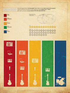 Infograma de Radiohead